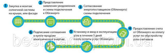 09.06.2015 - Зміни в законодавстві з альтернативної енергетики.