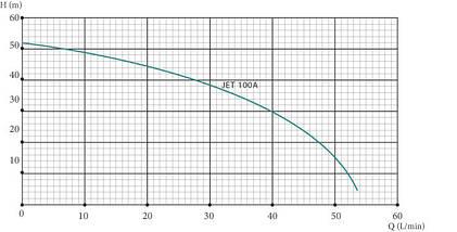 Насосна станція для водопостачання EUROAQUA JET 100 A / a потужність 1,1 кВт, фото 2