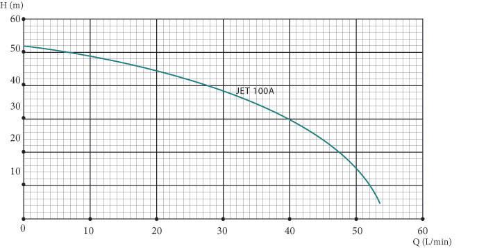 Насосная станция для водоснабжения EUROAQUA  JET 100 A  мощность 1,1 кВт, фото 2