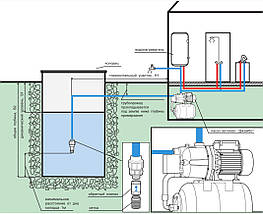 Насосная станция для водоснабжения EUROAQUA  JET 100 A  мощность 1,1 кВт, фото 3