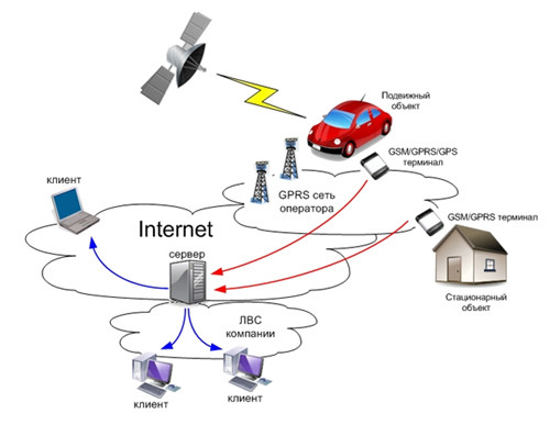 GSM-системы