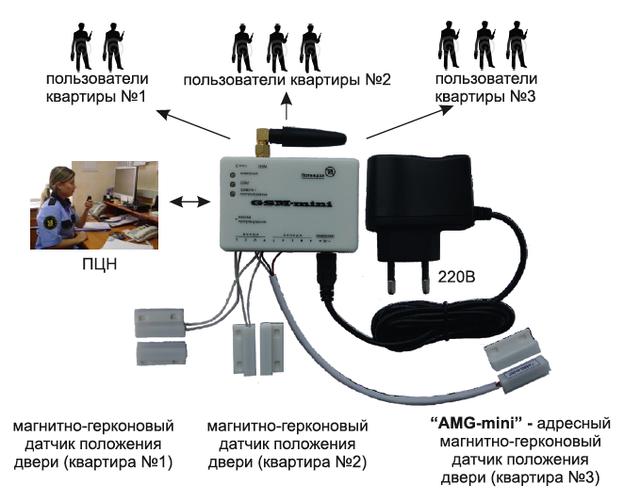 GSM-Univercal