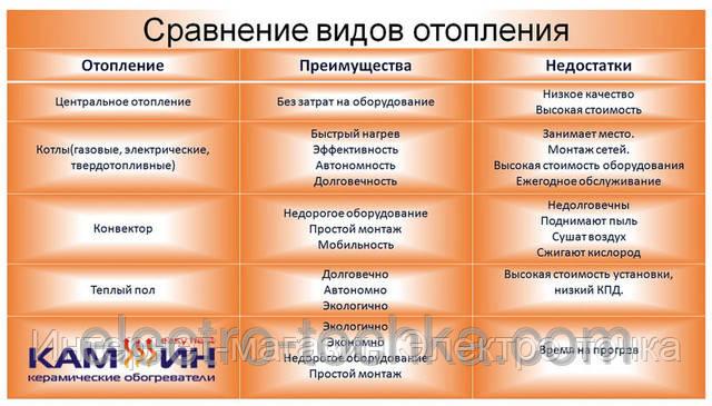 Сравнение видов отопления