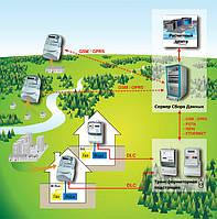 SEP Автоматические системы контроля и учета электроэнергии (АСКУЭ)
