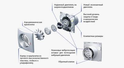 Конструкция Вентс 125 Квайт. Купить в Украине.  Интернет магазин grand-vent.com