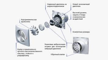 Конструкция Вентс 150 Квайт. Купить в Украине.  Интернет магазин grand-vent.com