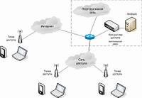 Организация и построение wi fi сети