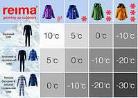 С помощью таблицы Realfeel, Вы сможете безошибочно определить как одеть ребенка в соответствии с погодными условиями, так что-бы ему было тепло и комфортно.