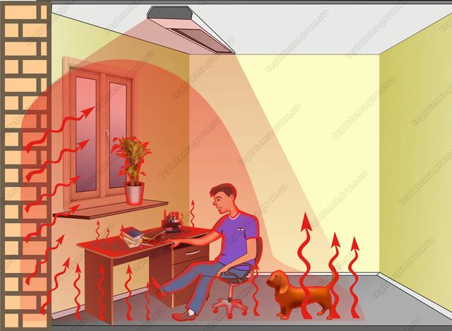 Инфракрасное излучение — воздействие на человека