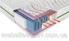 матрас с Системой вентилиции матраса Smart Air Sustem control