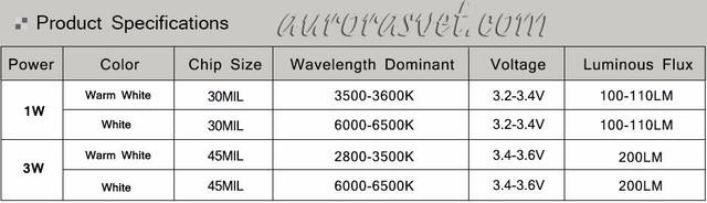 Характеристики светодиодадиода 3 вт