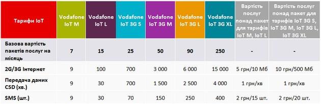 Vodafone IoT M и Vodafone IoT L