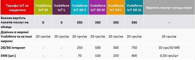 Vodafone IoT 3G L и Vodafone IoT 3G XL