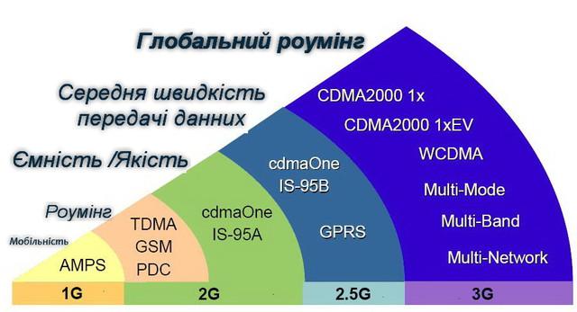 Етапи розвитку 3g