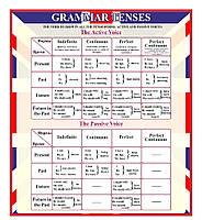 """Стенд з англійської мови """"Grammar Tenses"""""""