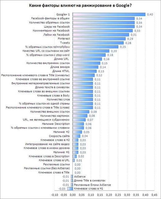 Факторы SEO рейтинга