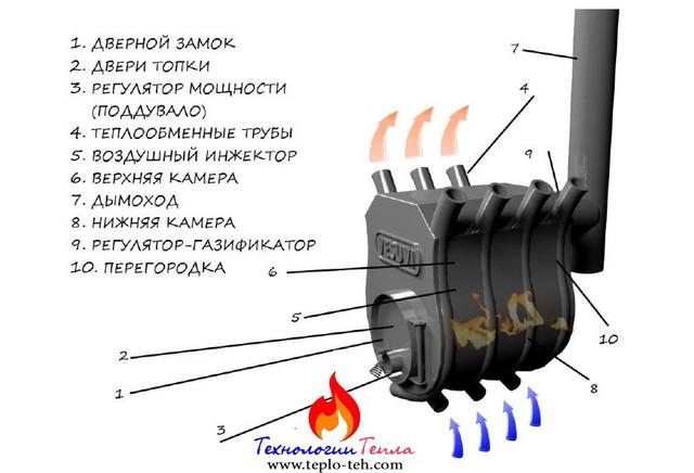 Схема варочного булерьяна Везувий