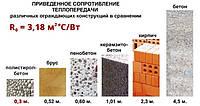 Пенопластовые гранулы,пінопластові гранули,стяжки з полістиролбетону