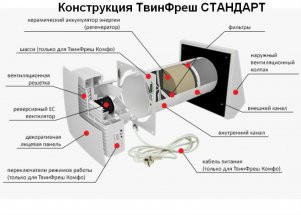 конструкция проветривателя Вентс ТвинФреш Р 50
