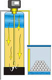 Система комплексного очищення води ECOSOFT FK 1465TWIN, фото 5