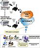 Системы диспетчеризации, телеметрии - Sprut M2M