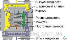 Особенности конструкции и работы диафрагменных насосов