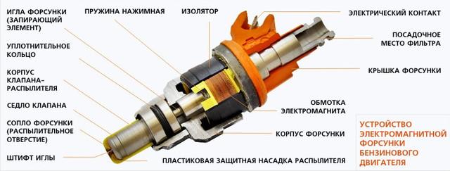 Промывка топливной системы, методы и варианты.