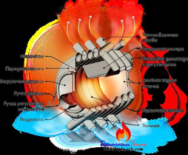 Схема печи булерьяна