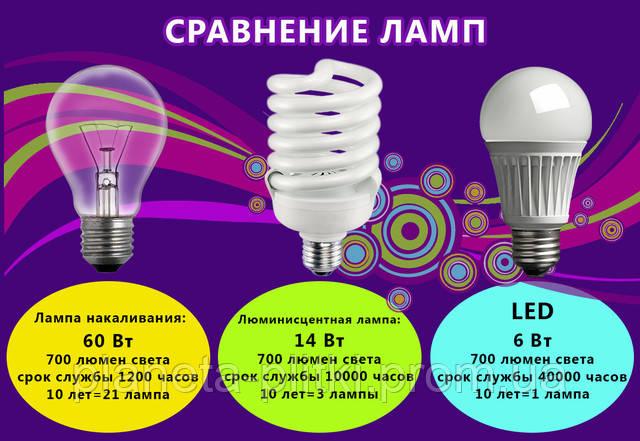 Освещение, лампы по лучшим ценам