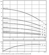 Погружной насос Wilo TWU 4-0220 EM C для водоснабжения и орошения, фото 3
