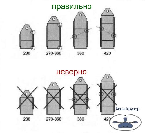 Установка стрингеров на лодку пвх - тюнинг лодок  - Аква Крузер