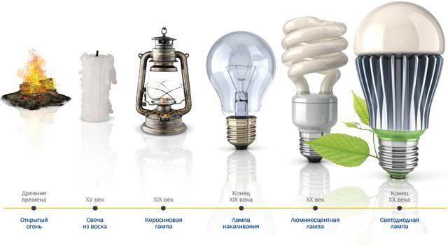 Энергосберегающие светодиодные лампы