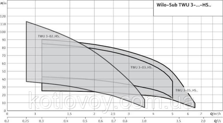 Погружной насос Wilo TWU 3-0204-HS-ECP для водоснабжения и орошения, фото 2