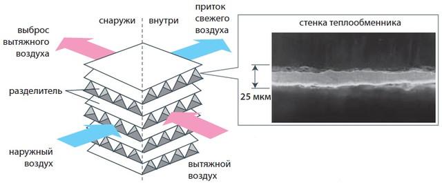 Характеристика теплообменника
