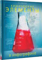 Химические элементы в инфографике