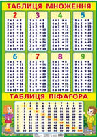 Зірка Вивчення таблиці множення