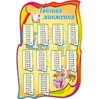 Куточки нуш - Таблиця множення