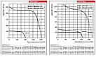 Центробежный вентилятор ВЕНТС ВЦУН 180х74-1,1-2, ВЦУН180х74-1,1-2, фото 3