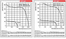 Центробежный вентилятор ВЕНТС ВЦУН 200х93-1,1-2, ВЦУН200х93-1,1-2, фото 3