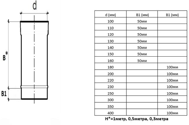 таблица размеров оцинкованной трубы для дымохода из стали AISI