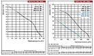 Осевой вентилятор ВЕНТС ОВ 2Е 200 - 860 м3/час, фото 4