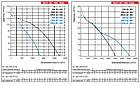 ВЕНТС ОВ 4Е 350 - Осевой вентилятор низкого давления 2500 м3/час, фото 4