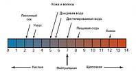 Показатель pH
