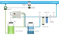 Установка для получения хлорноватистой кислоты (анолита) ELA