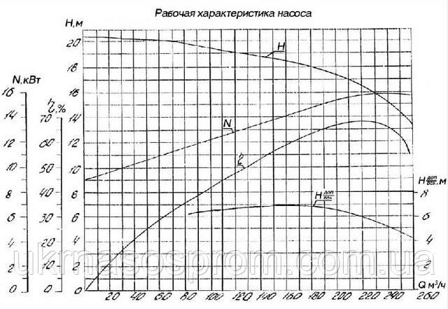 насос АНС-260
