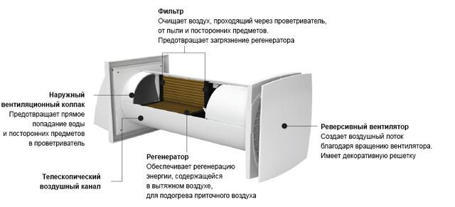 Конструкция проветривателя Домовент Соло РА1-35-9 Р
