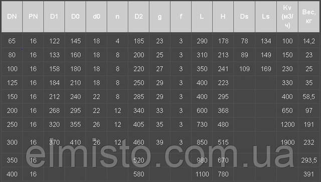 Габариты фланцевого фильтра грубой очистки  Ду65 таблица