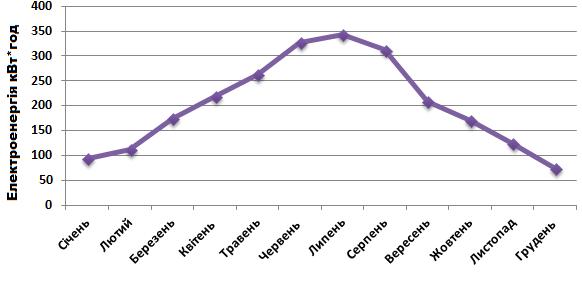 """""""Более 1600 домохозяйств в Украине установили солнечные панели в 2017 году"""", - Гройсман - Цензор.НЕТ 3381"""