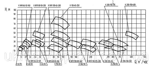 насос К 65-50-160