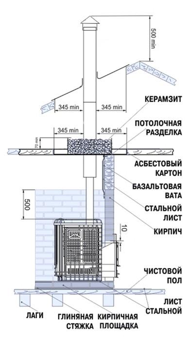 Инструкция по монтажу стального дымоход дымоходы для газового котла будерус